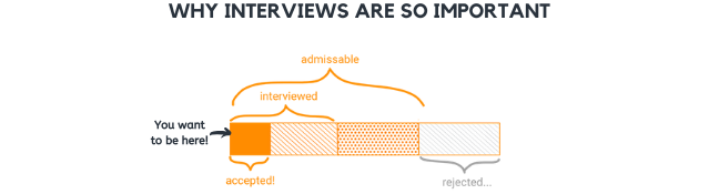 An Introduction to Interviews